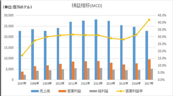 MCDの損益長期推移と営業利益率推移