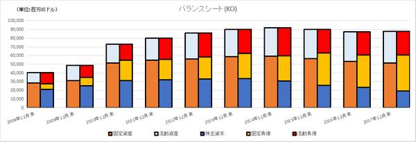 KOのバランスシートの長期推移