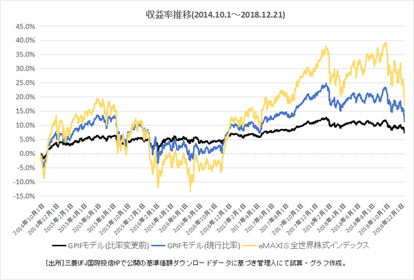 2.収益率推移GPIF参考モデル
