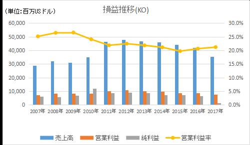 KOの損益長期推移と営業利益率推移