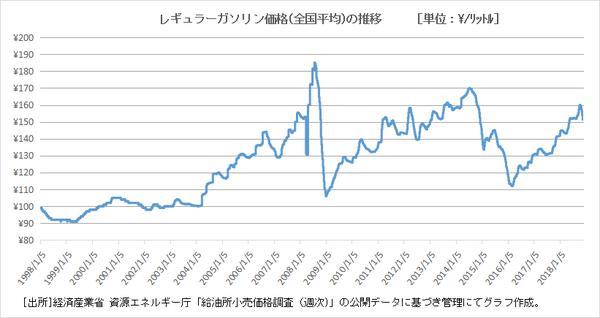 レギュラーガソリン価格長期推移グラフ