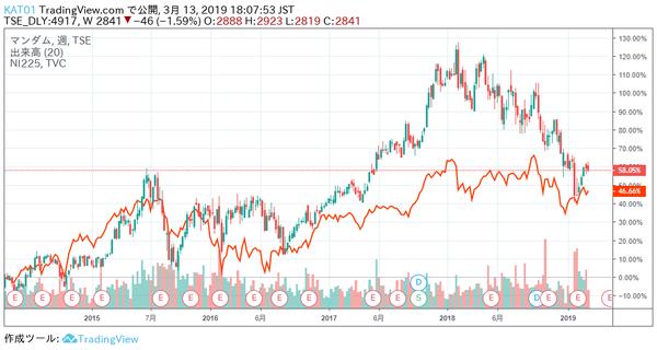 6.株価チャート5年比較