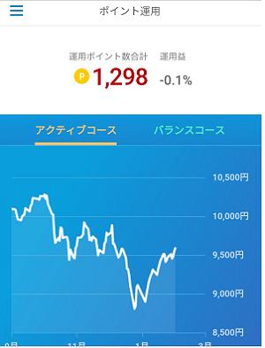 1.楽天ポイント運用画面