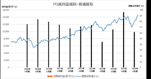 PGの当期純利益推移と株価推移2軸表示