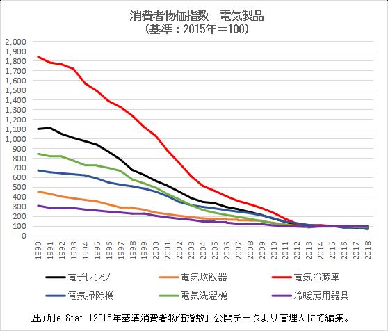 3.電気製品物価指数