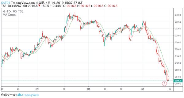 イオン株価チャート移動平均線