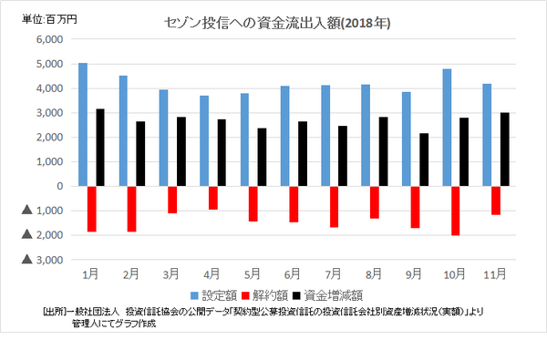 3.セゾン投信への資金流出入額 - コピー