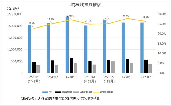 2.JT損益推移