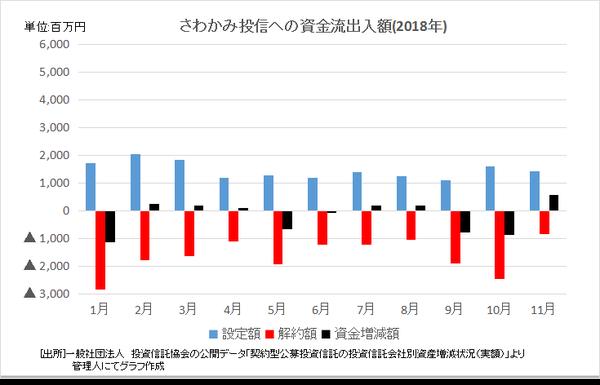 2.さわかみ投信への資金流出入額 - コピー