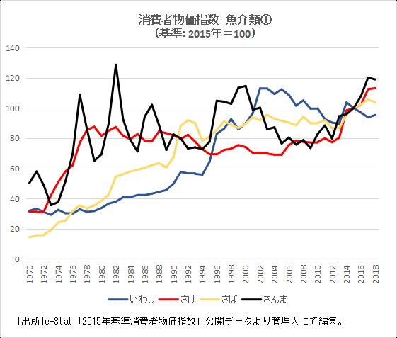 1.魚介類物価指数①
