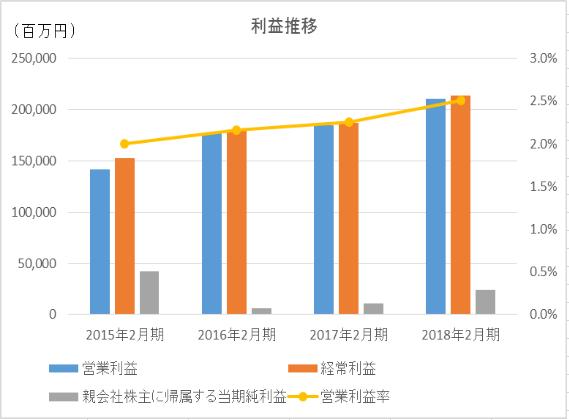 イオンの利益推移と営業利益率推移