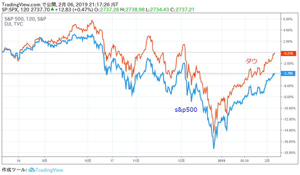 平均株価推移