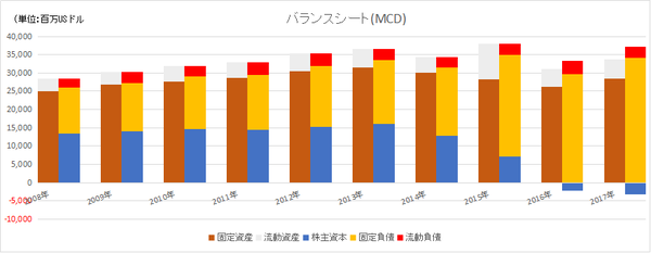 MCDのバランスシート長期推移