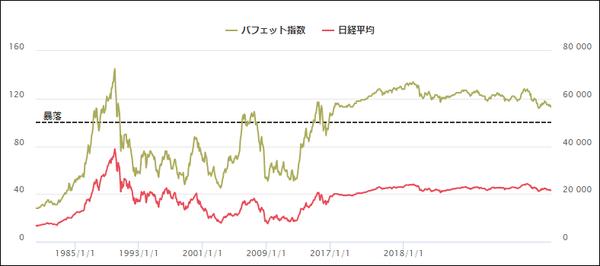 バフェット指数(日本版)チャート