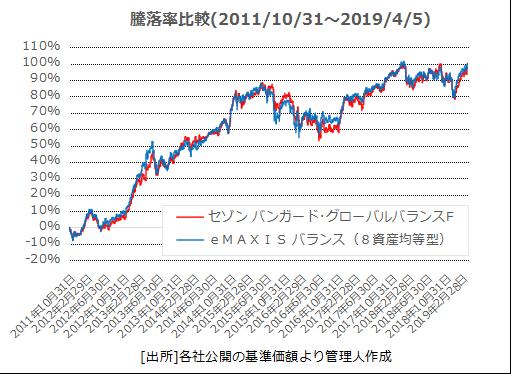 3.セゾンと8資産均等比較チャート