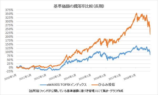 1.基準価額の騰落率比較(長期)
