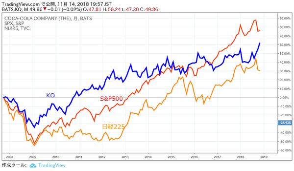 KOの株価チャート長期推移画面