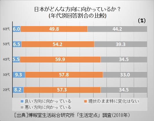 1-1.日本の行方年代別