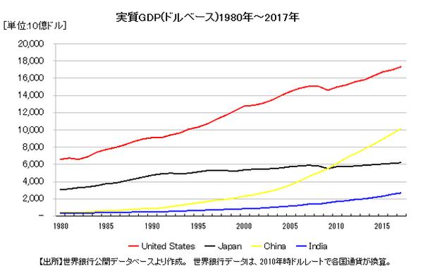 日米の実質GDPの長期推移グラフ