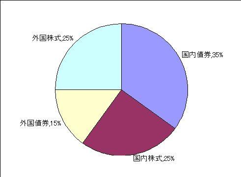 GPIFモデルポートフォリオ円グラフ