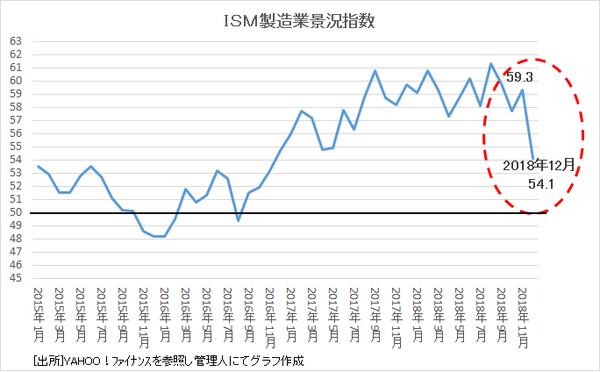 3.ISM製造業景況指数