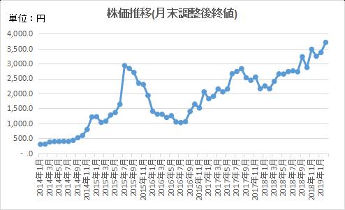 4.株価推移