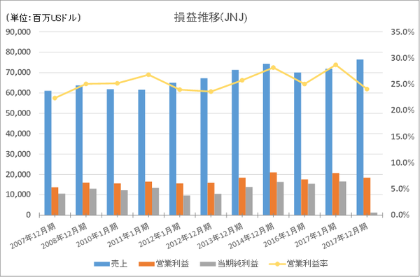 1.JNJ損益長期推移