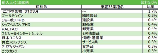 4..iFreeNEXT 日本小型株インデックス構成銘柄