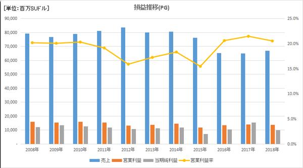 PGの損益長期推移と営業利益率推移