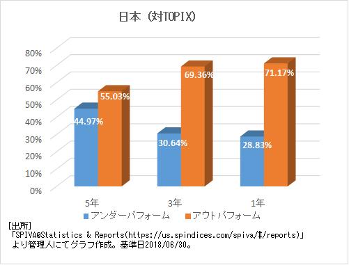 日本(対TOPIX)