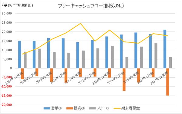 2.JNJフリーキャッシュフロー長期推移