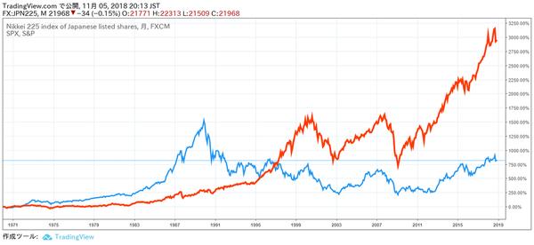 日米の株価長期推移での比較グラフ