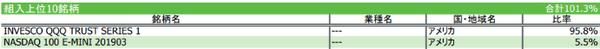 2.iFreeNEXT NASDAQ100インデックス構成銘柄