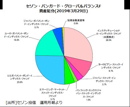 1.セゾン資産配分