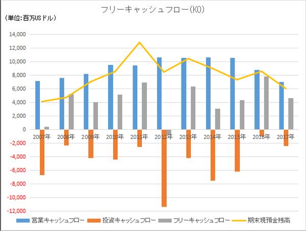 KOのキャッシュフローの長期推移
