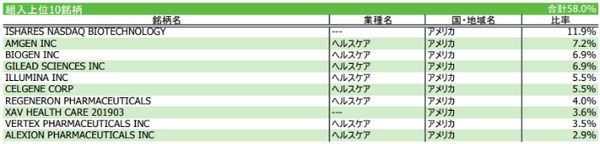 3.iFreeNEXT NASDAQ バイオテクノロジー・インデックス構成銘柄