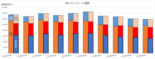 PGのバランスシート長期推移
