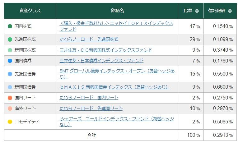 松井証券 積極運用投信