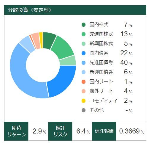 松井証券 投信配分 安定