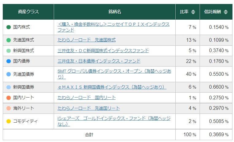 松井証券 安定 投信