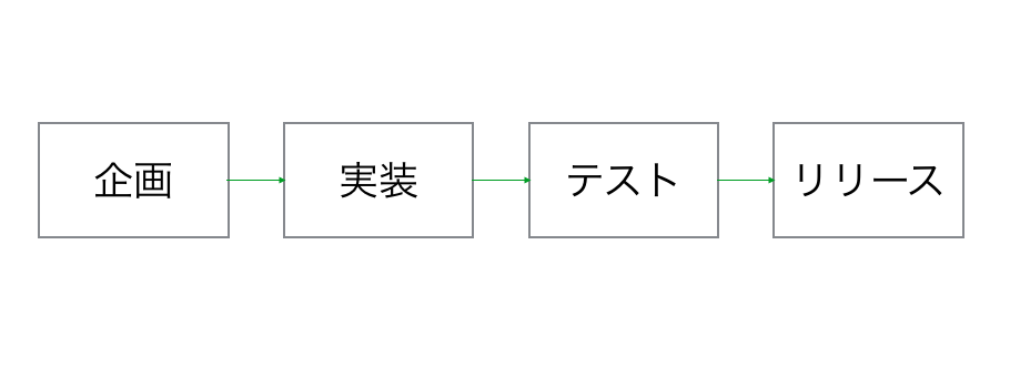 f:id:katsuyukikun:20170325112040p:plain