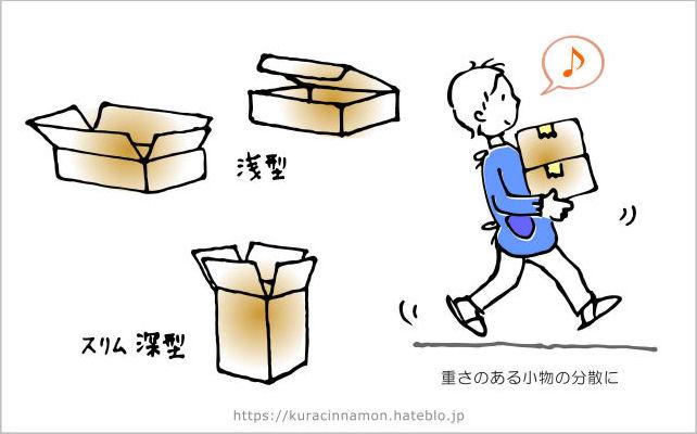 図解:引越しにあると意外と便利な形の箱
