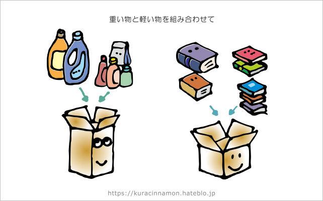 図解:重い物の分散を図る箱詰めの例