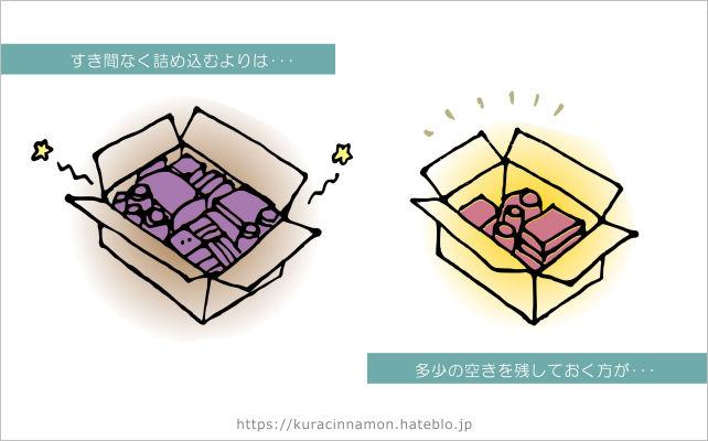 図解:「ぎっちり」と「ゆったり」、箱詰めのスタイルの対比