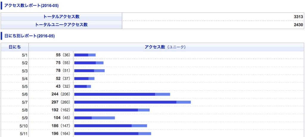 f:id:kawabatamasami:20160602145722p:plain