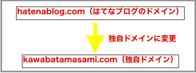 f:id:kawabatamasami:20200428224756p:plain