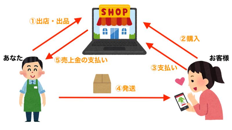 f:id:kawabatamasami:20210217222222p:plain