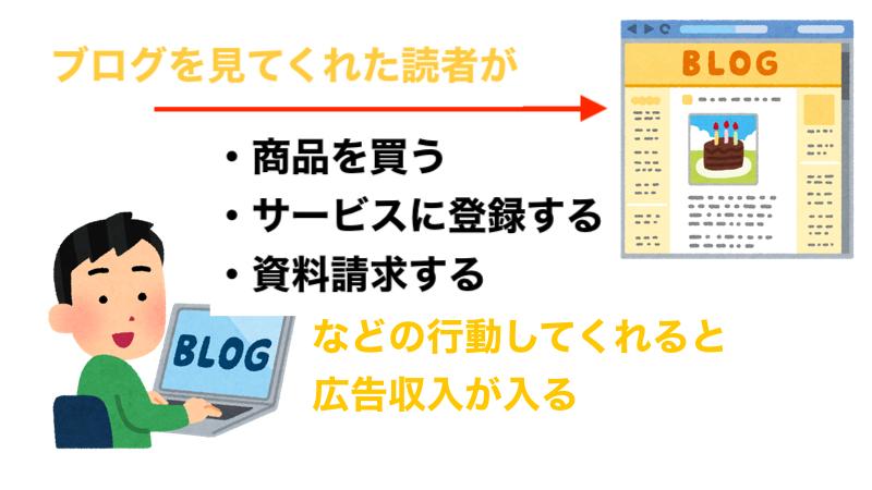 f:id:kawabatamasami:20210312232615p:plain