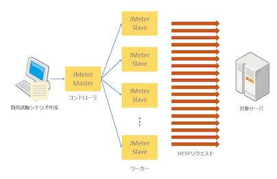 Mac から GCE 上の JMeter サーバークラスタを制御する