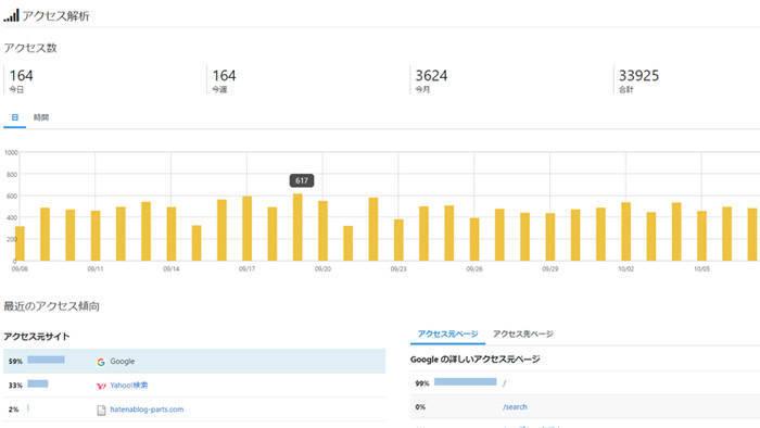 ブログ6か月目のPV数と収益
